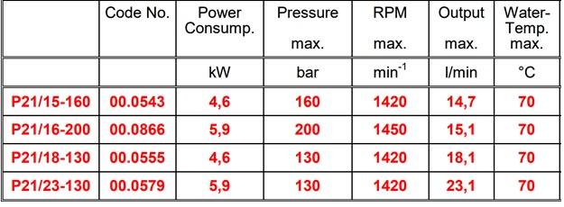 جدول فنی پمپ فشار قوی کارواشی NP21