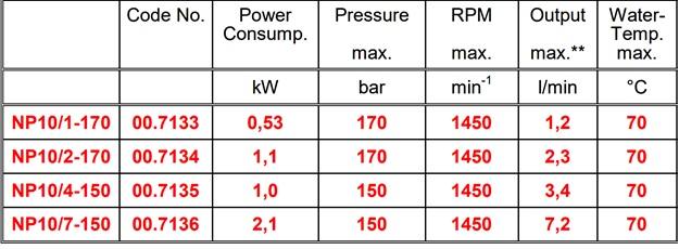جدول مشخصات فنی پمپ فشار قوی کارواشی np10