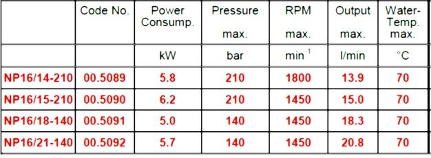 جدول فنی پمپ فشار قوی کارواشی NP16