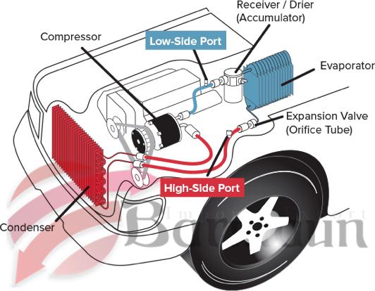 دستگاه شارژ گاز کولر مناسب و با کیفیت