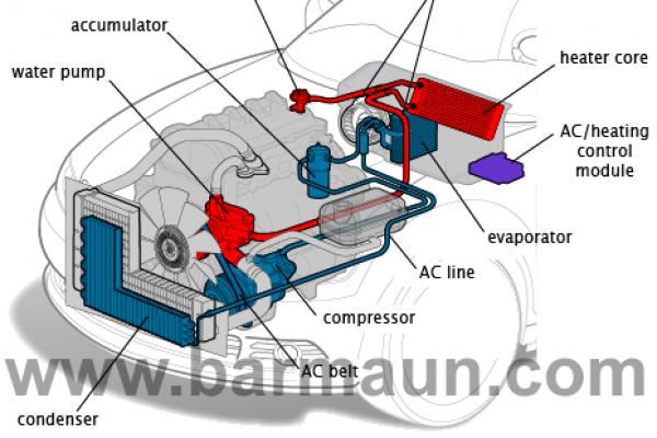 سیستم تهویه مطبوع اتوماتیک در خودرو